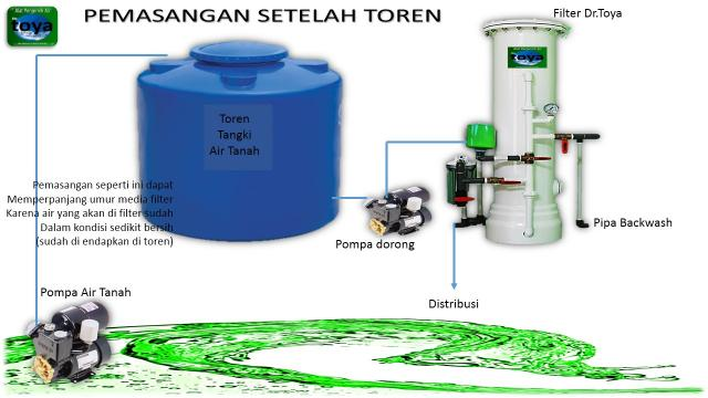 Foto: Filter Air Rumah Tangga