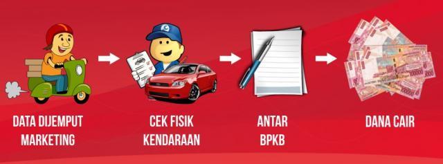 Foto: Jaminan BPKB Di BFI Jakarta Barat